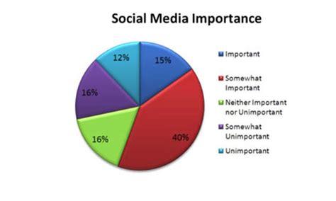 Does social media impact on body image? - BBC News